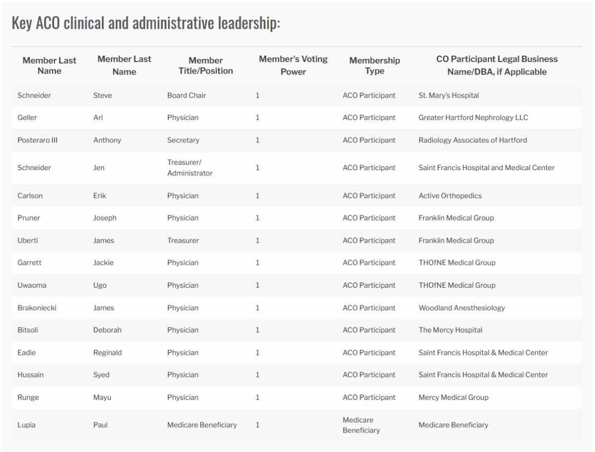 Key ACO clinical and administrative leadership:
